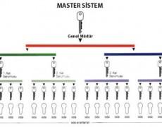 bahcelievlercilingiri-kismet-anahtar-master-kilit-sistemi